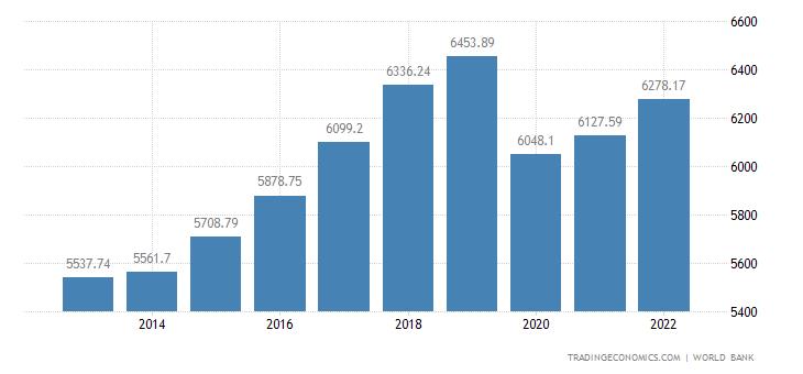 Thailand GDP per capita