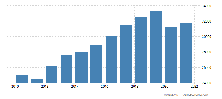 thailand gdp per person employed constant 1990 ppp dollar wb data