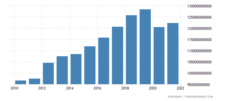 thailand gdp ppp constant 2005 international dollar wb data