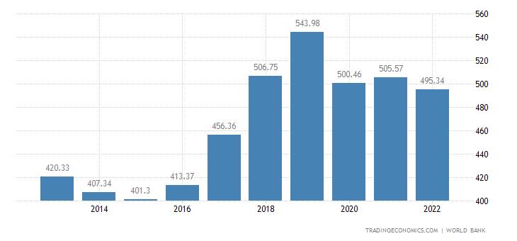 Thailand GDP
