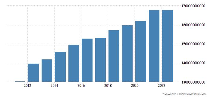 thailand general government final consumption expenditure constant lcu wb data