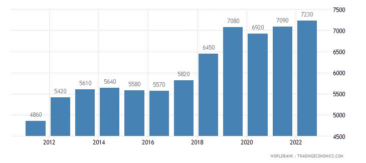 thailand gni per capita atlas method us dollar wb data