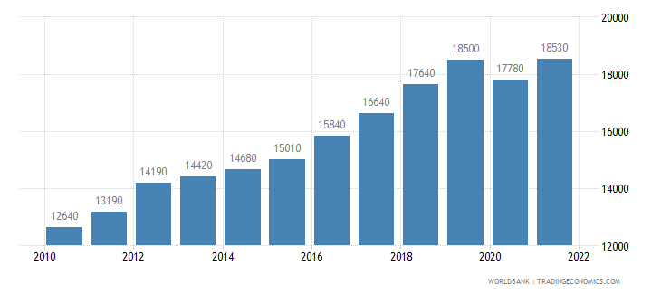 thailand gni per capita ppp us dollar wb data