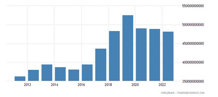 thailand gni us dollar wb data