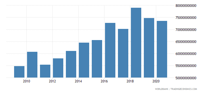 thailand goods and services expense current lcu wb data