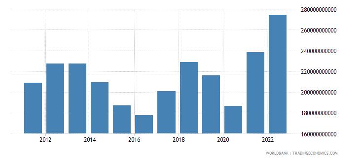 thailand goods imports bop us dollar wb data