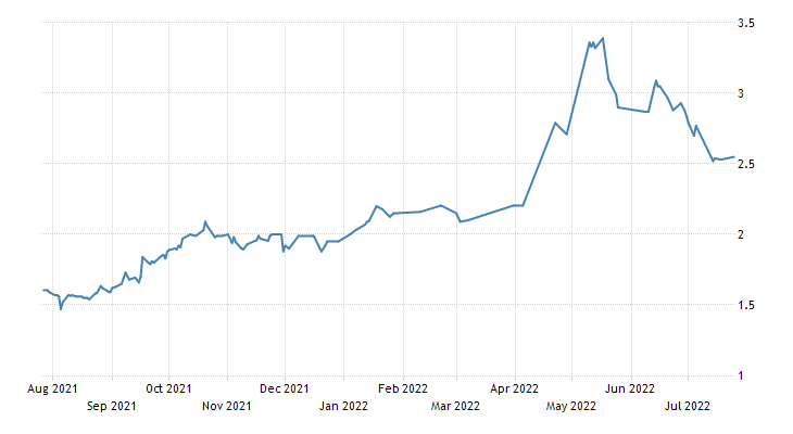Thailand Government Bond 10Y