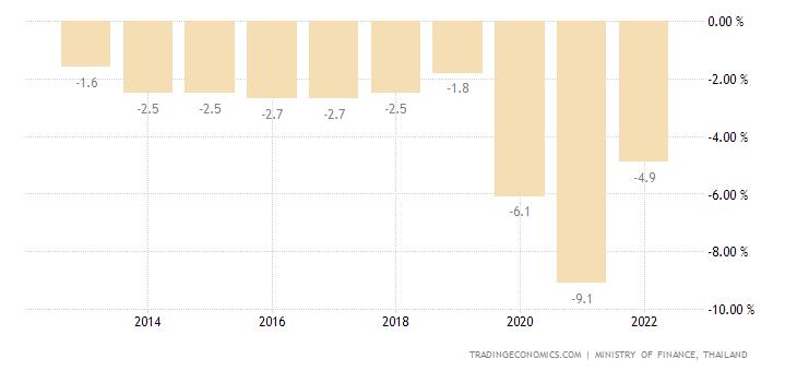 Thailand Government Budget