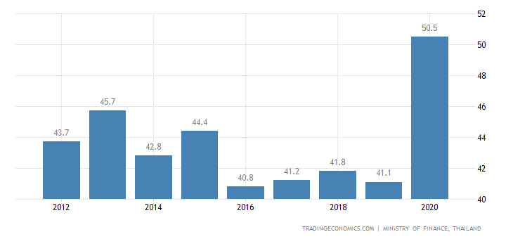 Thailand Government Debt to GDP