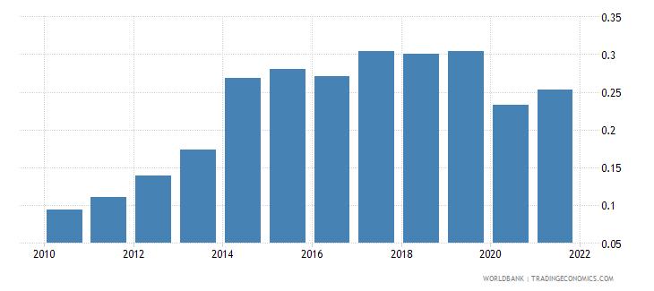 thailand government effectiveness estimate wb data
