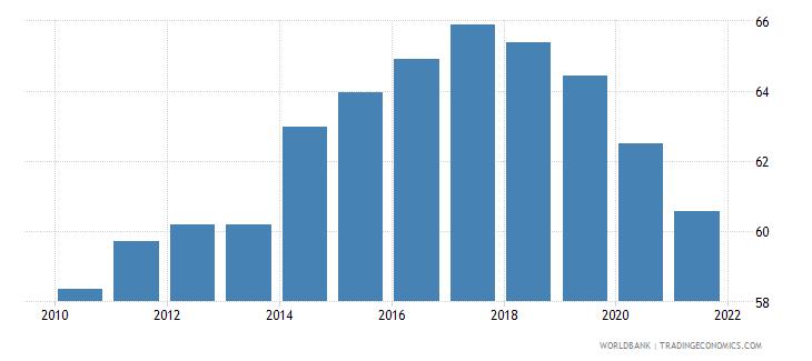 thailand government effectiveness percentile rank wb data