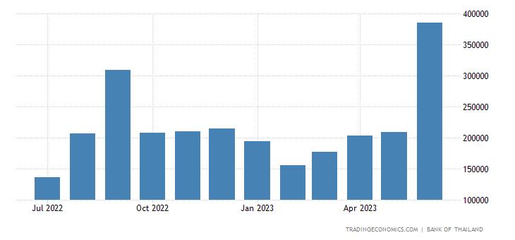 Thailand Government Cash Receipts