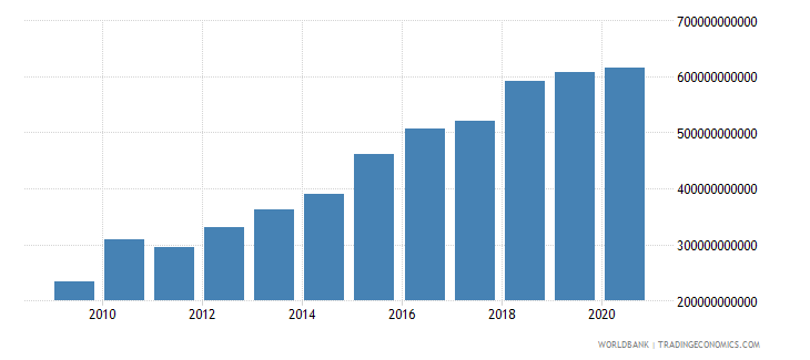 thailand grants and other revenue current lcu wb data