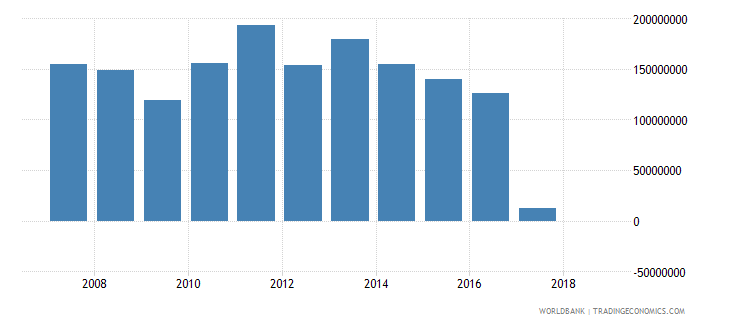 thailand grants excluding technical cooperation us dollar wb data