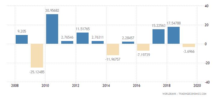 thailand gross capital formation annual percent growth wb data