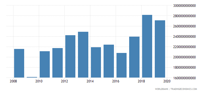 thailand gross capital formation constant lcu wb data