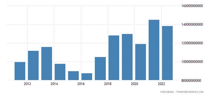thailand gross capital formation us dollar wb data
