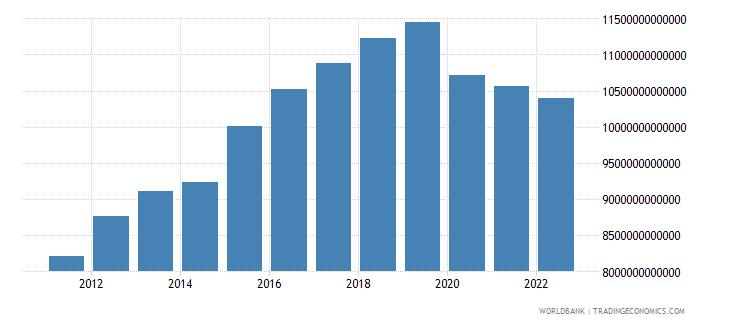 thailand gross domestic income constant lcu wb data