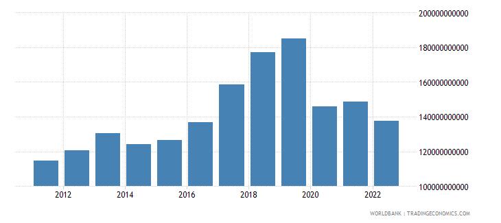 thailand gross domestic savings us dollar wb data