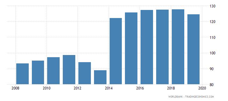thailand gross enrolment ratio lower secondary male percent wb data