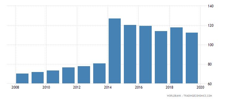thailand gross enrolment ratio upper secondary female percent wb data