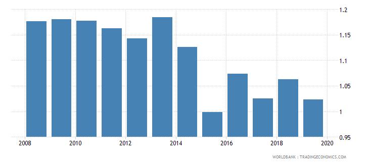 thailand gross enrolment ratio upper secondary gender parity index gpi wb data