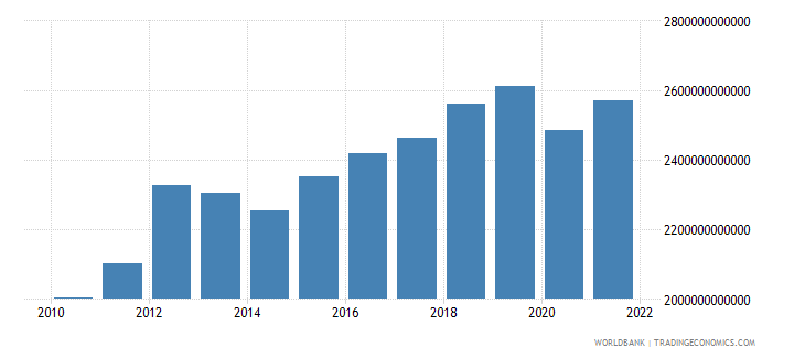 thailand gross fixed capital formation constant lcu wb data