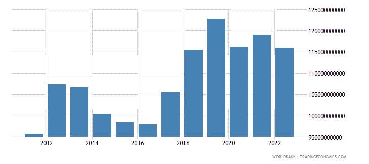 thailand gross fixed capital formation us dollar wb data