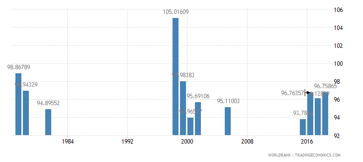 thailand gross intake rate in grade 1 female percent of relevant age group wb data