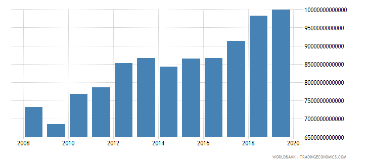 thailand gross national expenditure constant lcu wb data