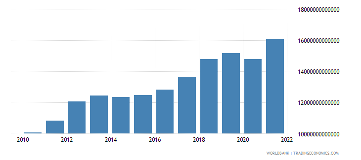 thailand gross national expenditure current lcu wb data