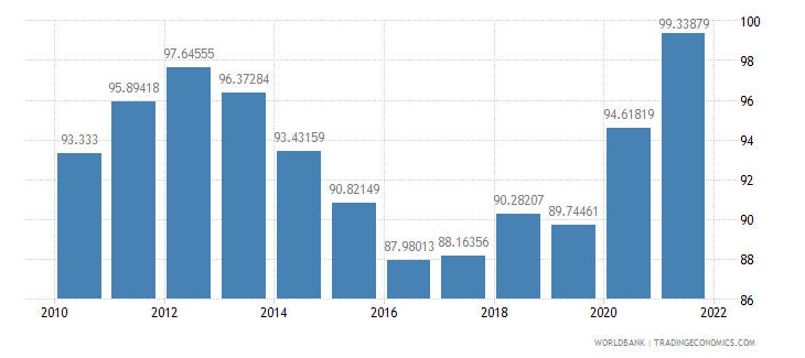thailand gross national expenditure percent of gdp wb data