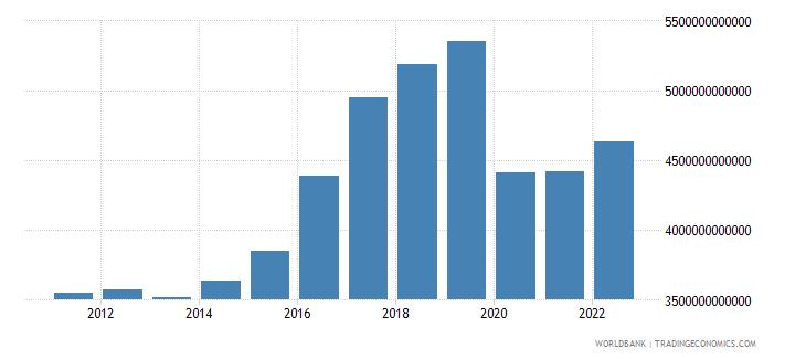 thailand gross savings current lcu wb data
