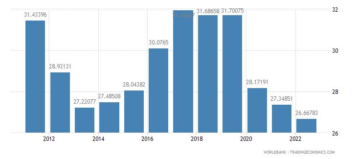 thailand gross savings percent of gdp wb data