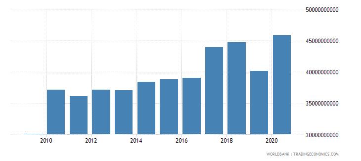 thailand high technology exports us dollar wb data
