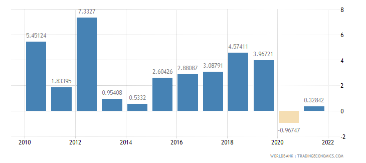 thailand household final consumption expenditure annual percent growth wb data