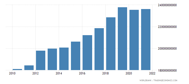 thailand household final consumption expenditure constant 2000 us dollar wb data