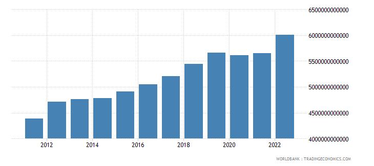 thailand household final consumption expenditure constant lcu wb data