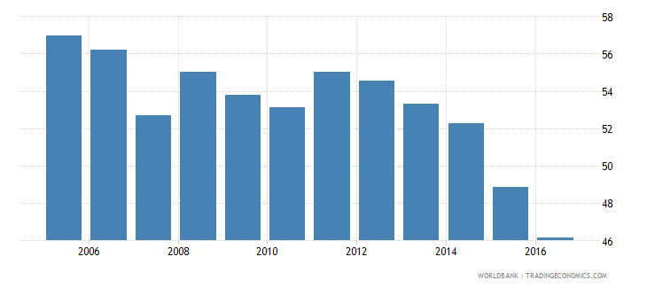 thailand household final consumption expenditure etc percent of gdp wb data
