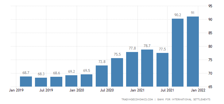 Thailand Households Debt To GDP
