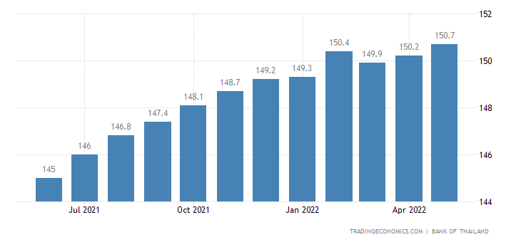 Thailand House Price Index | 2019 | Data | Chart | Calendar | Forecast
