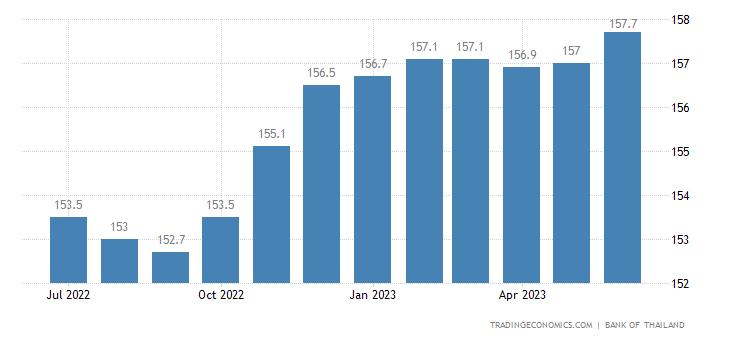 Thailand House Price Index