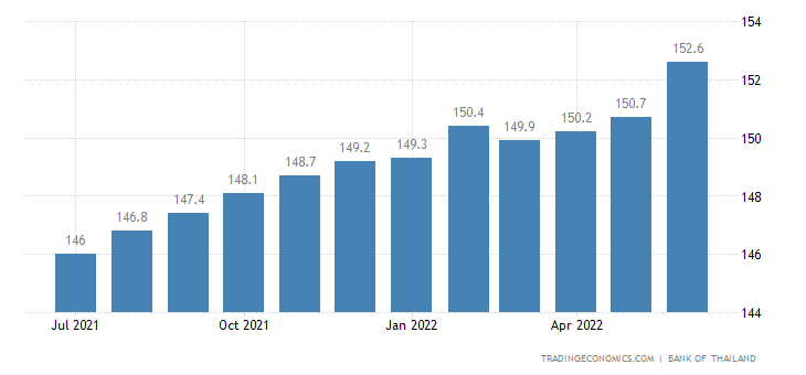 Thailand House Price Index