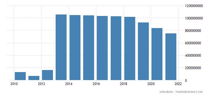 thailand ibrd loans and ida credits dod us dollar wb data