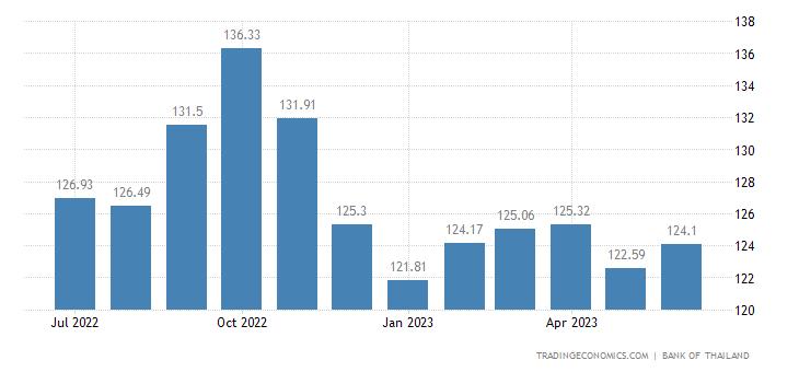 Thailand Import Prices