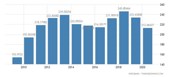 thailand import volume index 2000  100 wb data