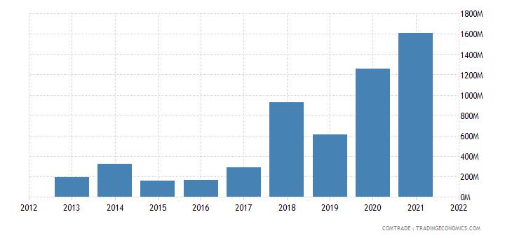 thailand imports angola