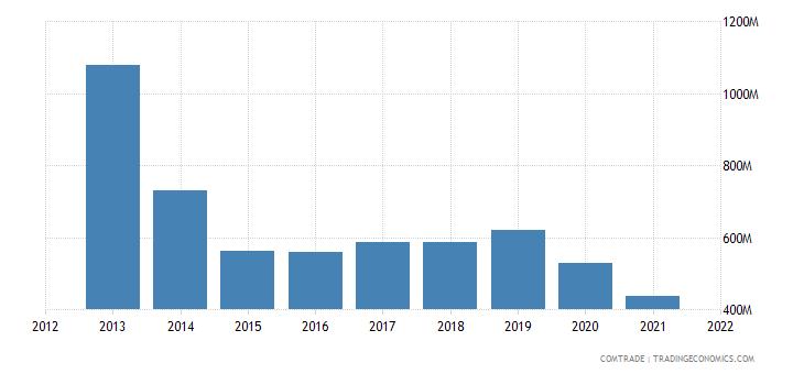 thailand imports argentina
