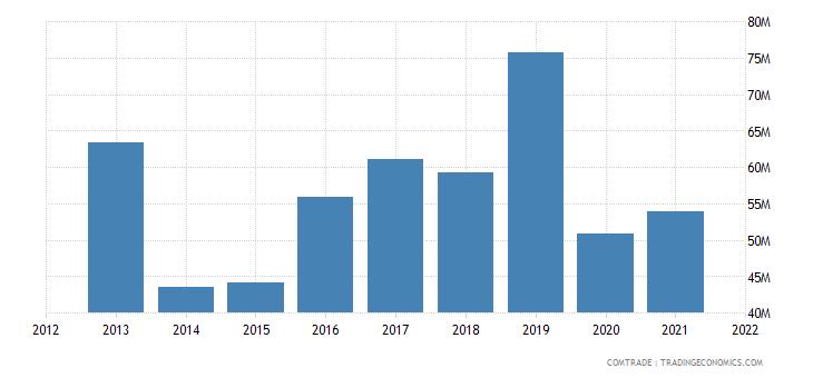 thailand imports bangladesh