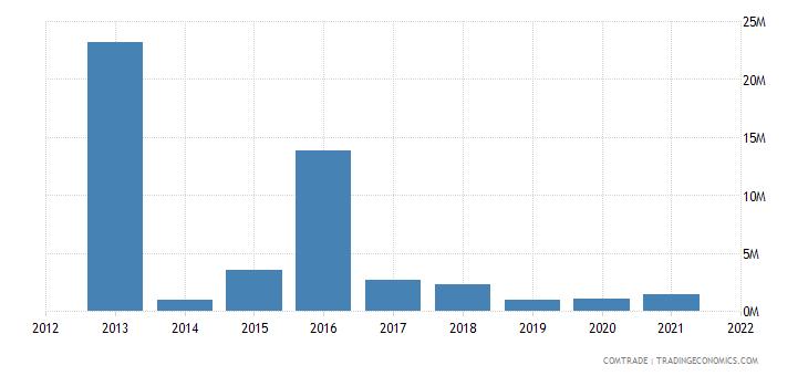 thailand imports bolivia